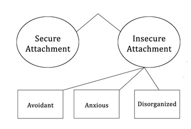 Attachment patterns 2